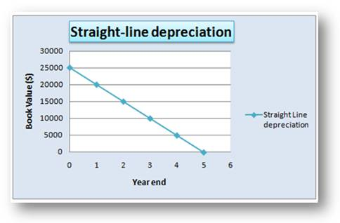 what is straight line depreciation