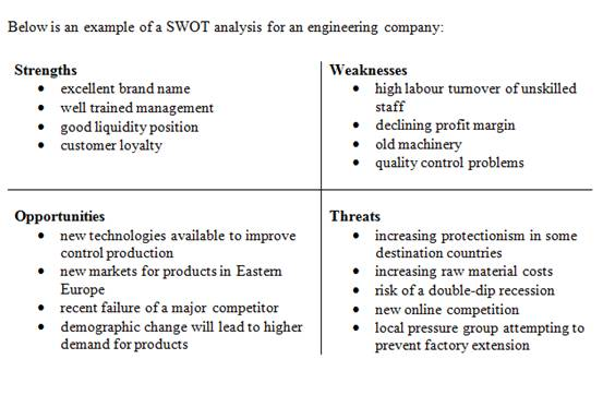 SWOT analysis – Business Swot Analysis