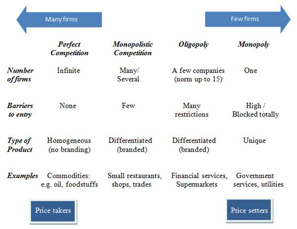 market structures and pricing essay Market structure essays differentiating market structures essay examples and the interdependence among firms in determining pricing and output to maximize.