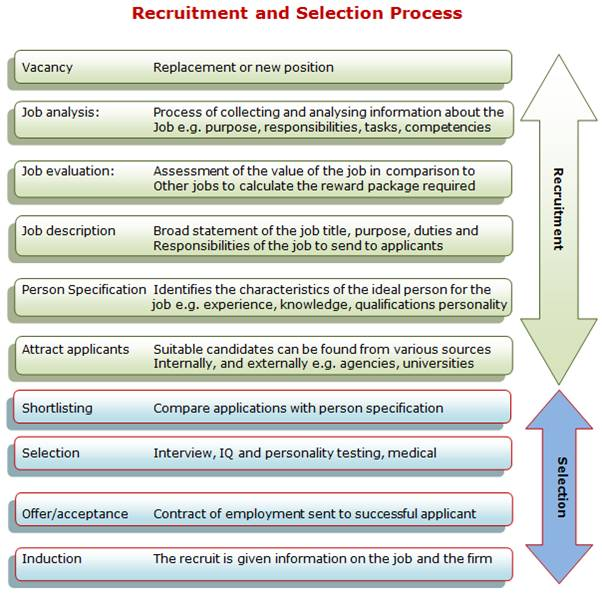 recruitment and selection essay