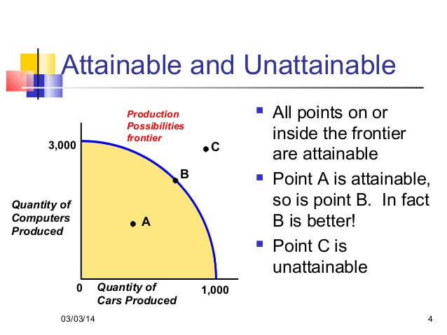 international trade and production possibility curve The production possibilities curve shows the maximum possible production level of one commodity for any production level of another, given the the outcome of international specialization and trade is equivalent to a nation having more and/or better resources or discovering improved production.