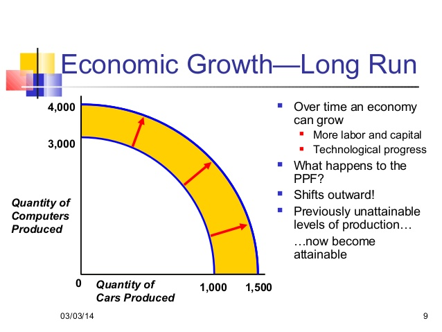 Possibilities and limits for the growth of walmart