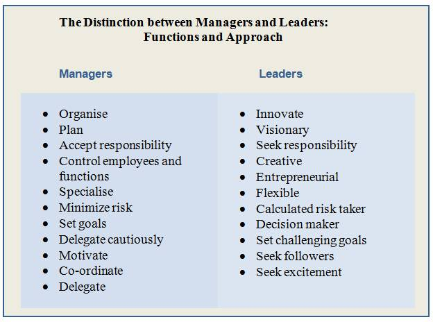 "the different decision approaches between engineers and managers Management, in general understanding, is ""the art and science of getting things to be done, generally by others"" (american society of mechanical engineers) it is the way of organising the things and to direct the duties of people in the context of their jobs (mullins, 2011) for instance, an army is just a group of people until it is organised."