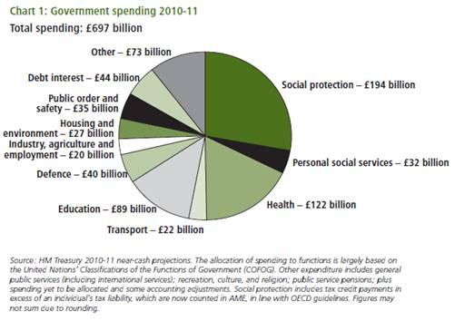 Types Of Government Expenditure