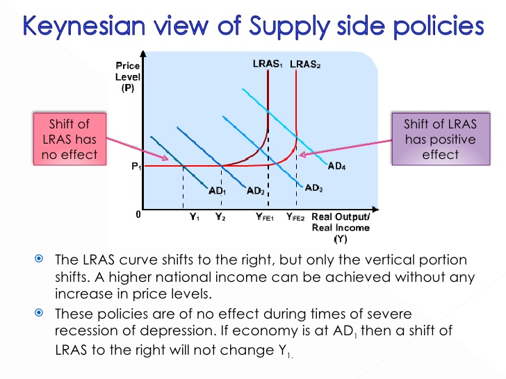 an overview of the keynesian economics versus supply side economics