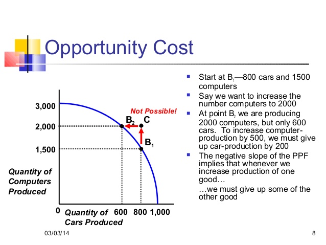 economics term for trade off Definition of tradeoff: a technique of reducing or forgoing one or more desirable outcomes in exchange for increasing or obtaining other desirable outcomes in order to maximize the total return or effectiveness under given.